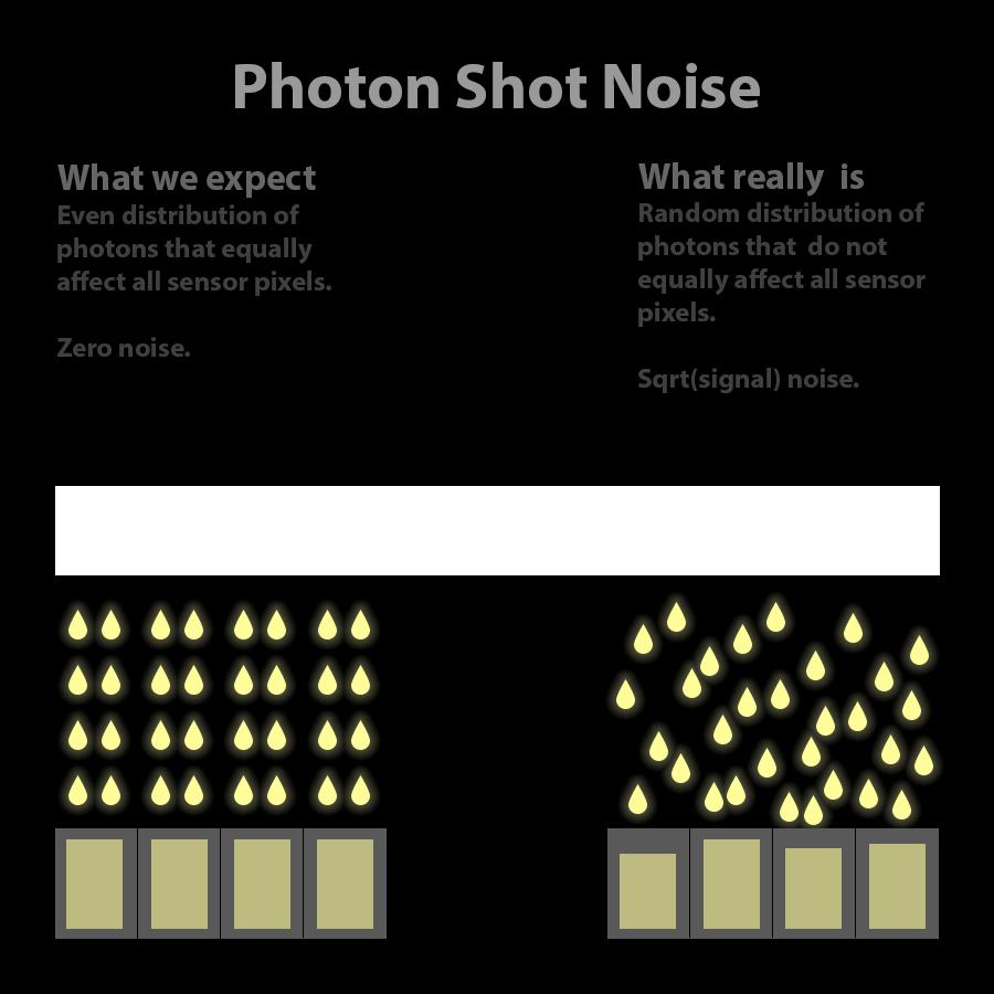 Shot noise