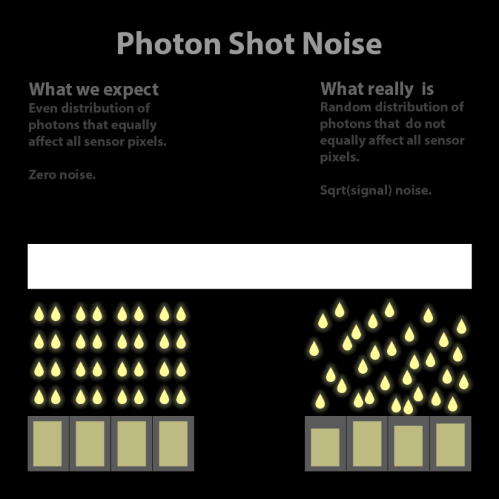 Photon Shot Noise