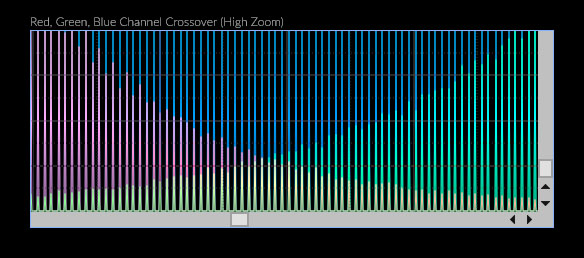 Histogram Zoom